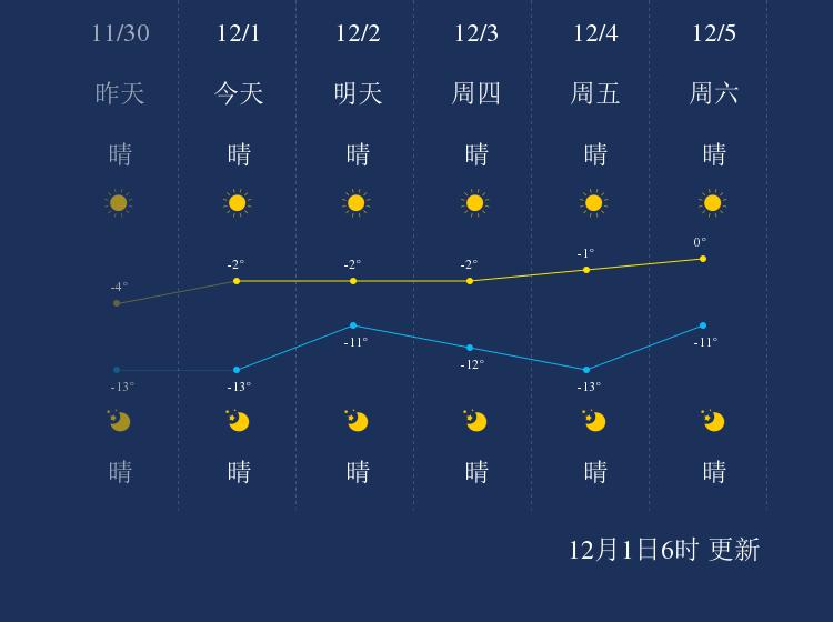 12月1日阜新天气早知道