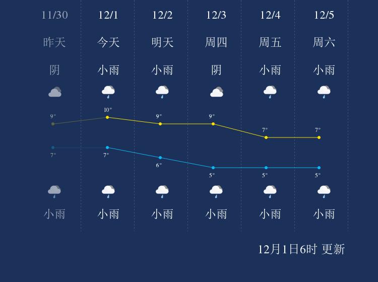 12月1日眉山天气早知道