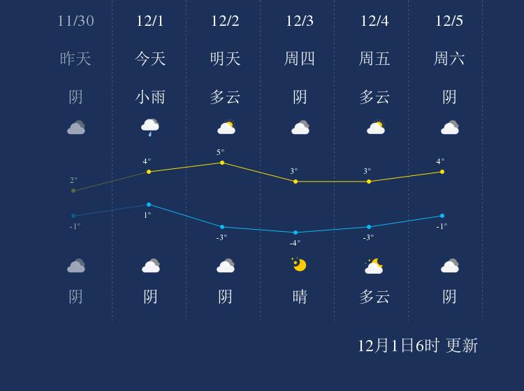 12月1日渭南天气早知道