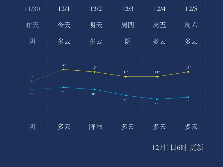 12月1日抚州天气早知道