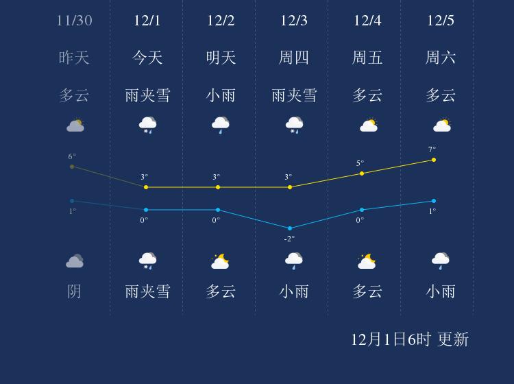 12月1日神农架天气早知道