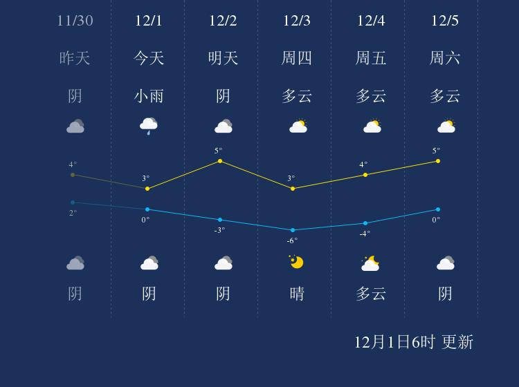 12月1日咸阳天气早知道