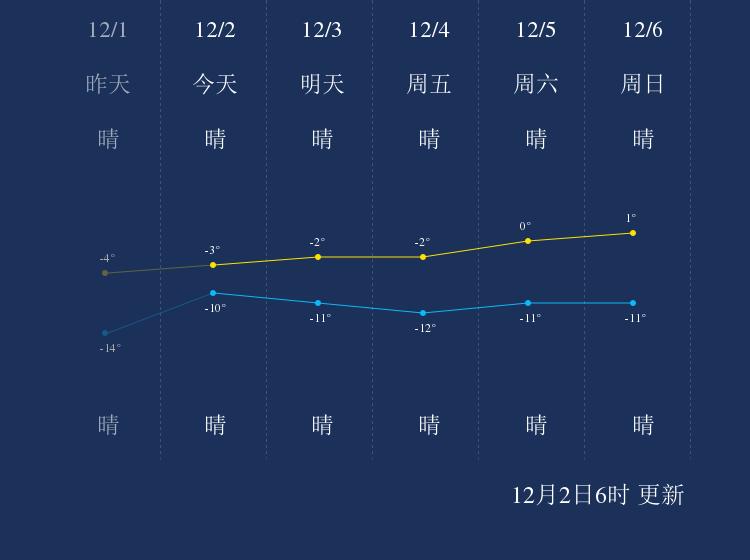 12月2日阜新天气早知道
