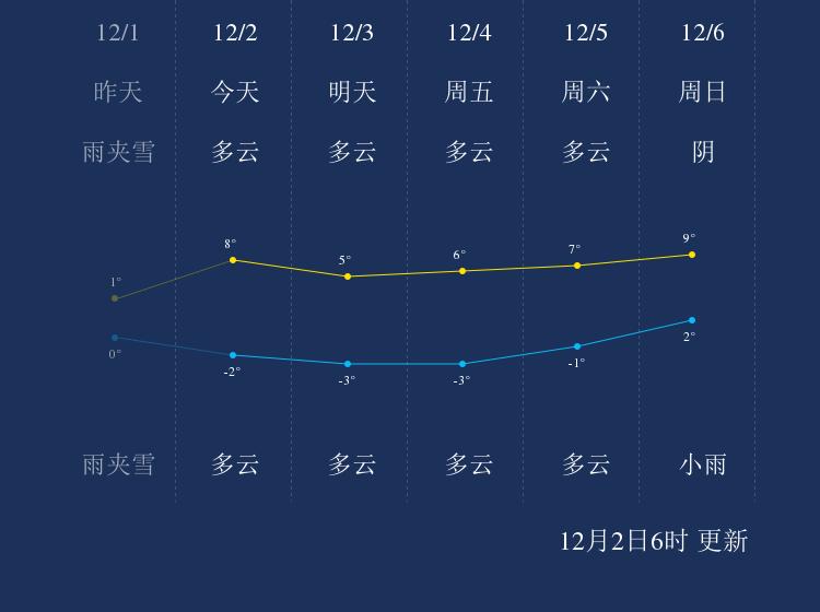 12月2日洛阳天气早知道