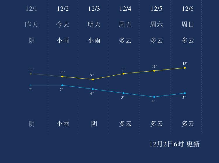 12月2日衡阳天气早知道