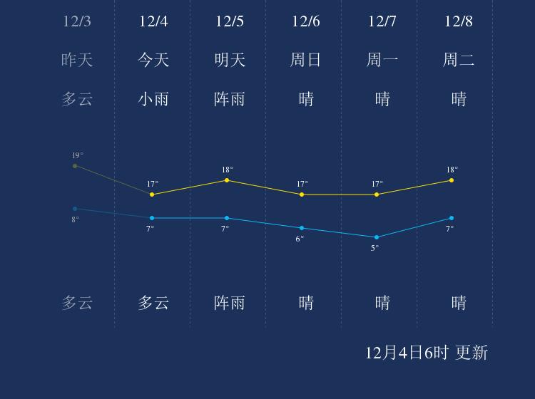 12月4日保山天气早知道