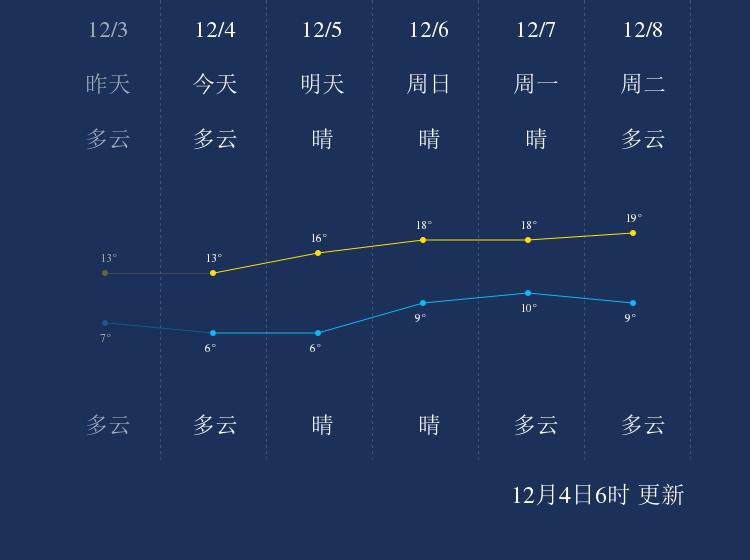 12月4日贺州天气早知道
