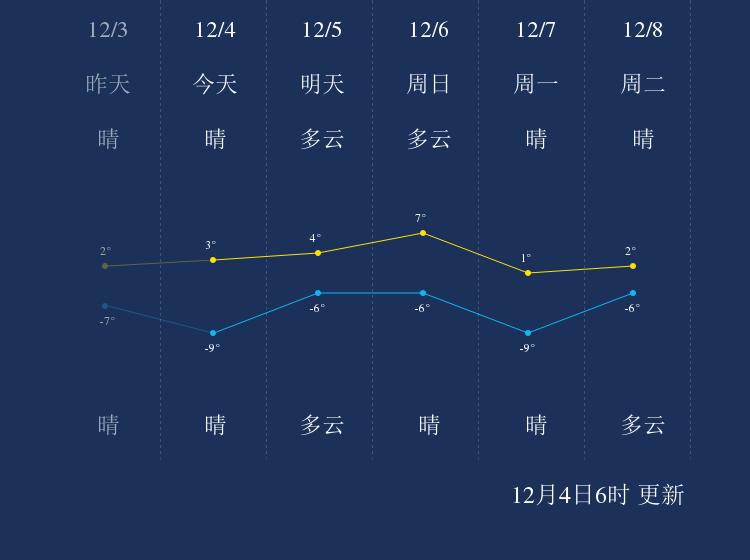 12月4日秦皇岛天气早知道