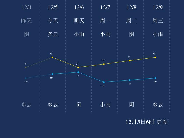 12月5日神农架天气早知道