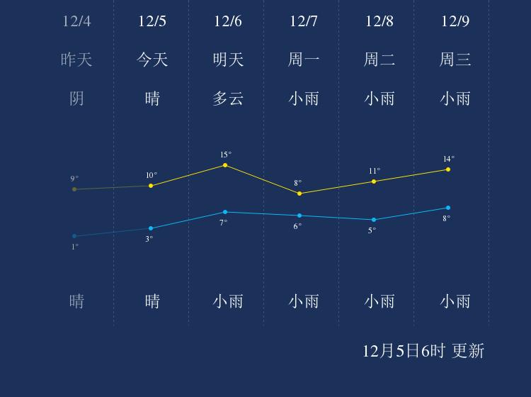 12月5日马鞍山天气早知道
