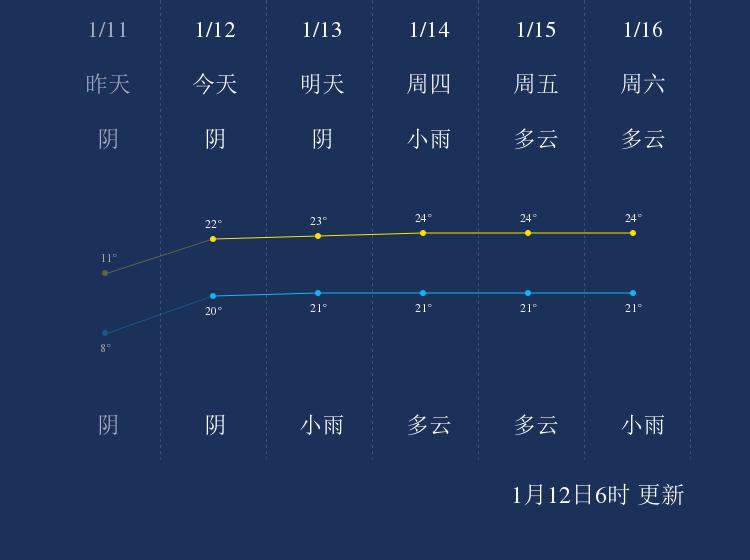 1月12日三沙天气早知道