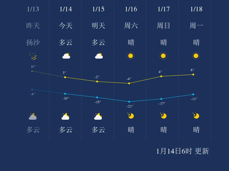 1月14日武威天气早知道