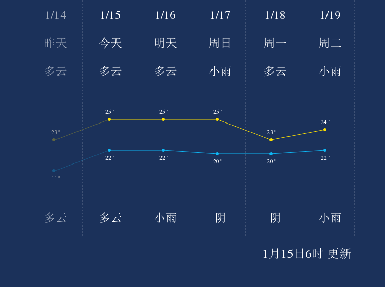 1月15日三沙天气早知道
