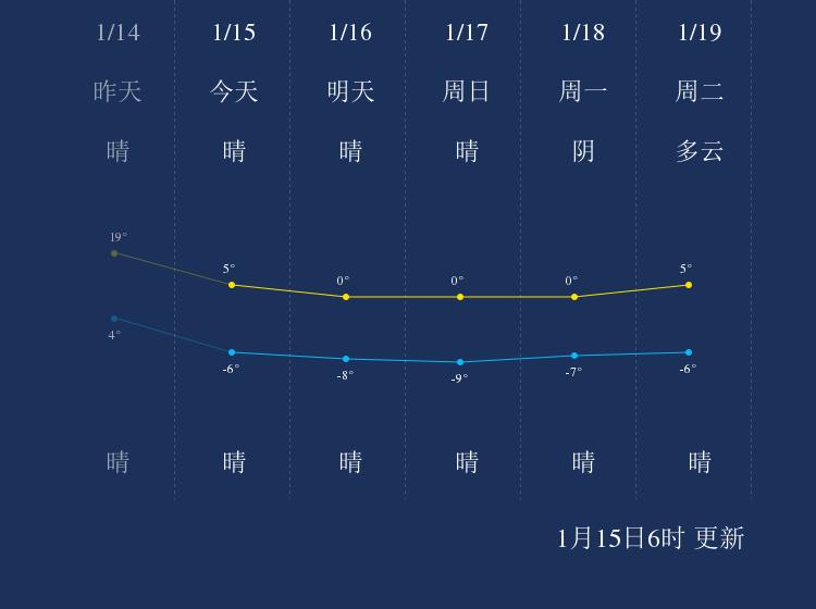 1月15日和田天气早知道