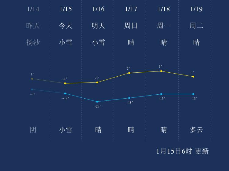 1月15日武威天气早知道