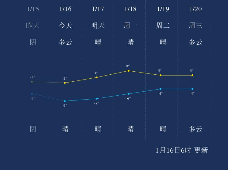 1月16日吴忠天气早知道