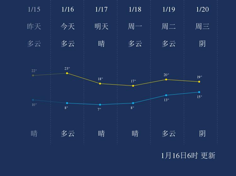1月16日揭阳天气早知道