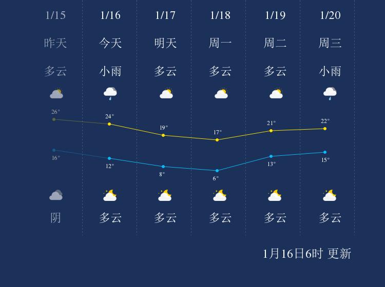 1月16日澄迈天气早知道