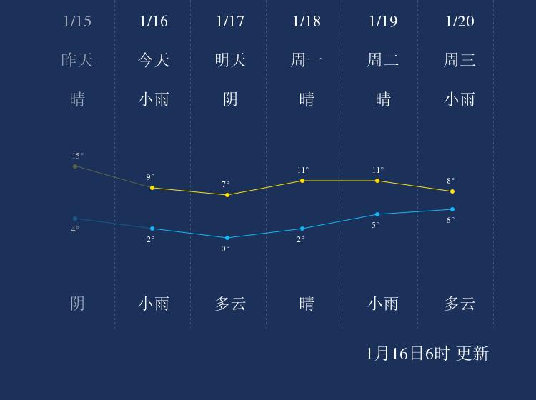 1月16日恩施天气早知道