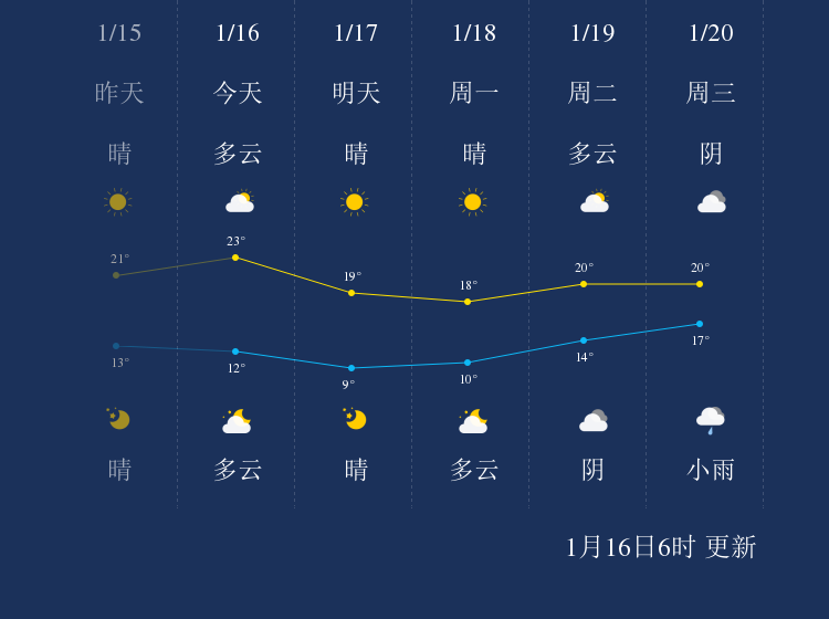 1月16日汕尾天气早知道