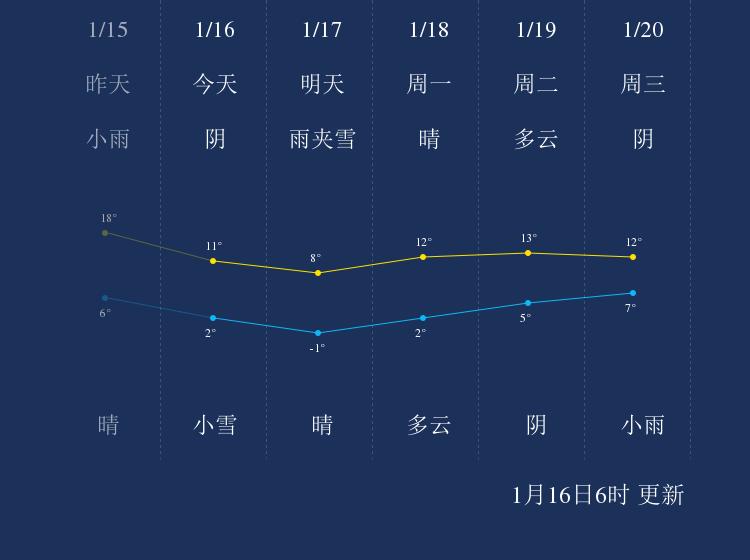 1月16日湘西天气早知道
