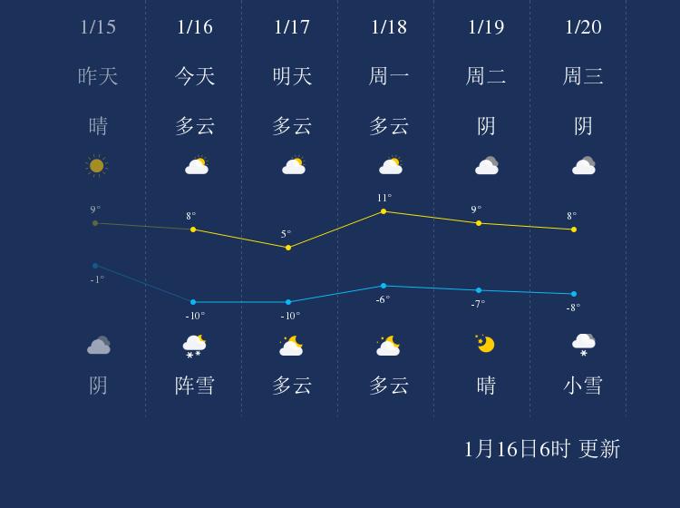 1月16日昌都天气早知道