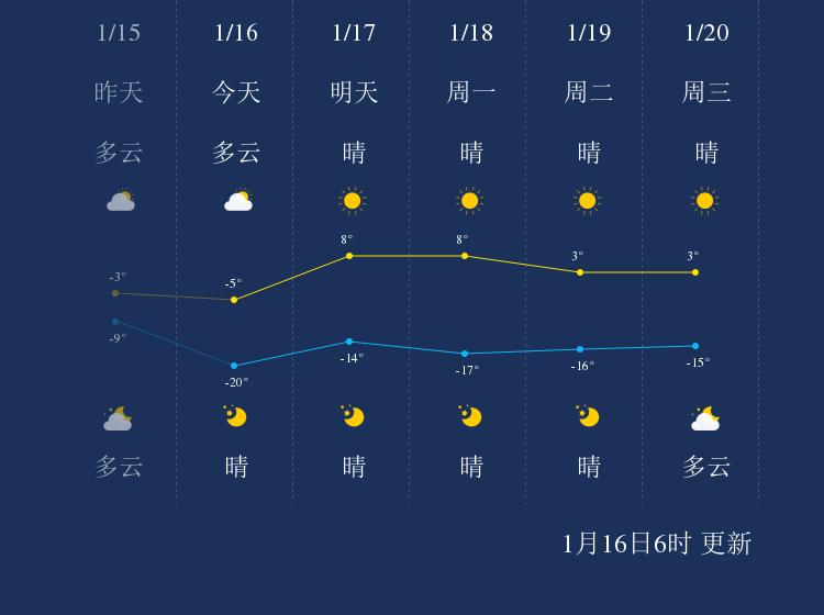 1月16日武威天气早知道