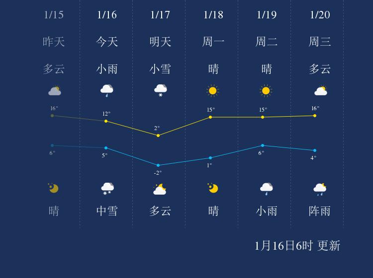 1月16日曲靖天气早知道