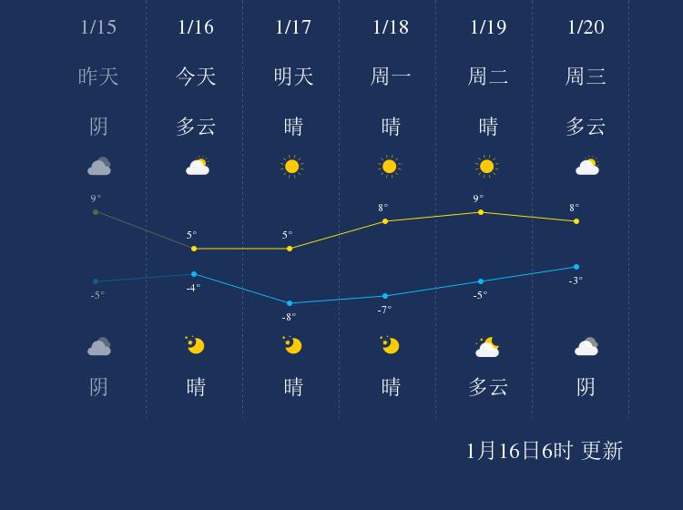 1月16日临汾天气早知道