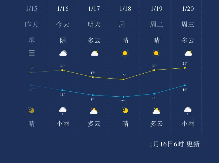 1月16日防城港天气早知道