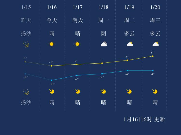 1月16日和田天气早知道