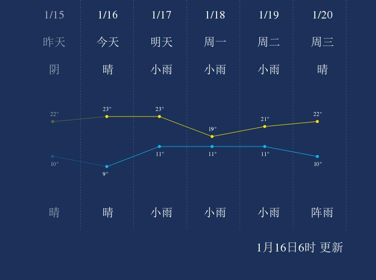 1月16日德宏天气早知道