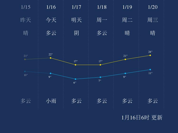 1月16日百色天气早知道