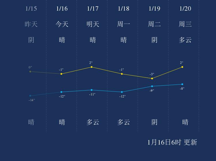 1月16日秦皇岛天气早知道