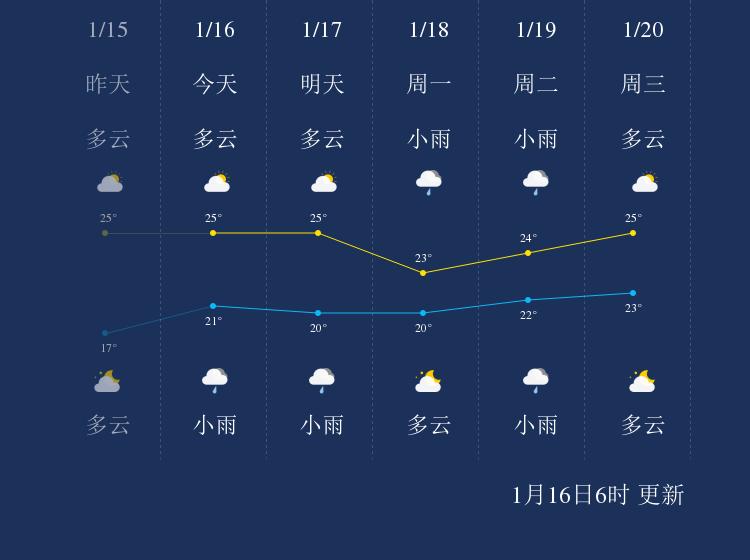 1月16日三沙天气早知道