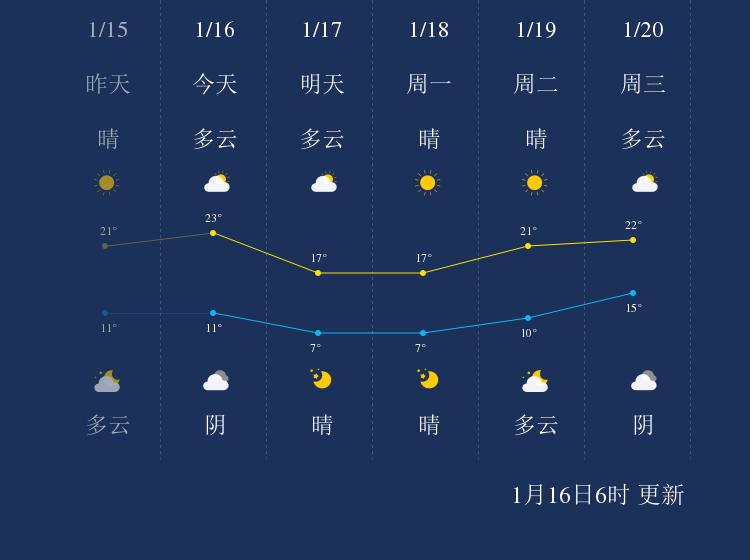 1月16日钦州天气早知道