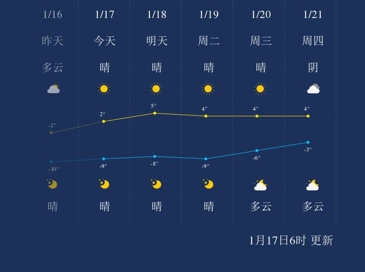1月17日银川天气早知道