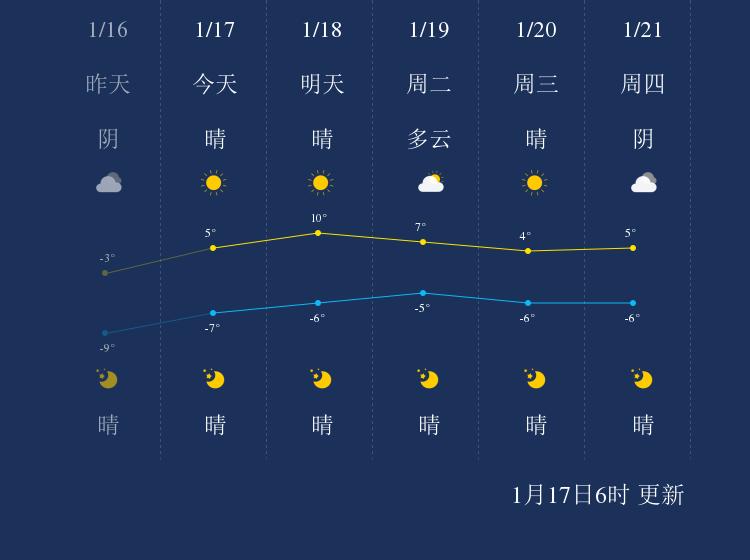 1月17日吴忠天气早知道