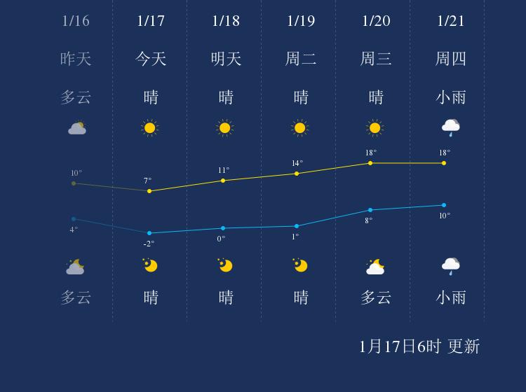 1月17日衢州天气早知道