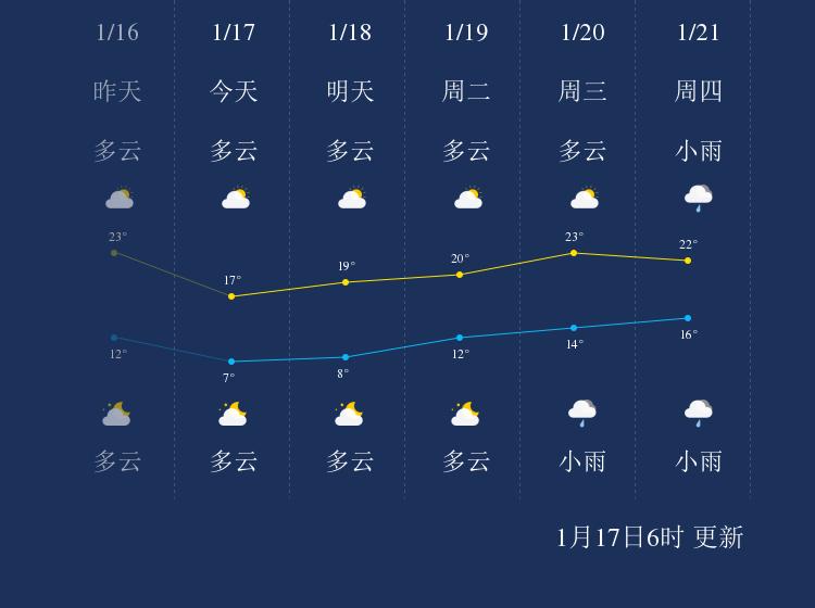 1月17日揭阳天气早知道