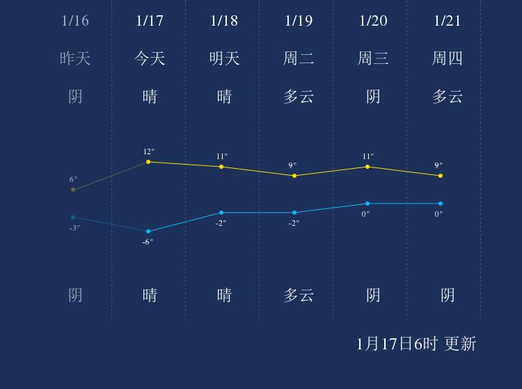 1月17日宝鸡天气早知道