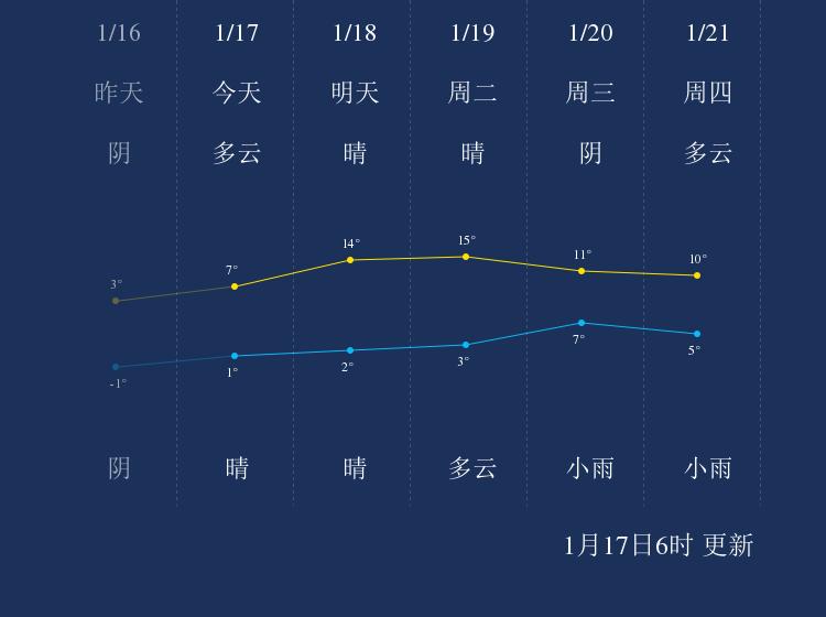 1月17日信阳天气早知道