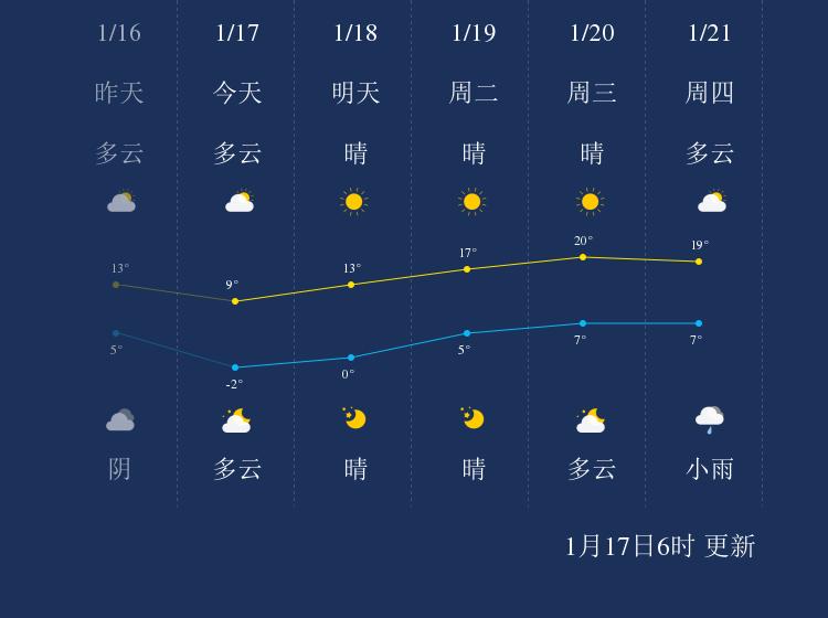 1月17日上饶天气早知道