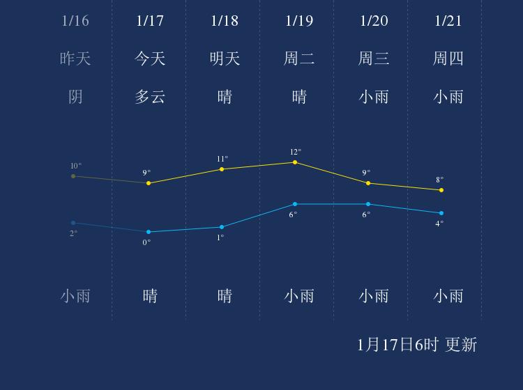 1月17日恩施天气早知道