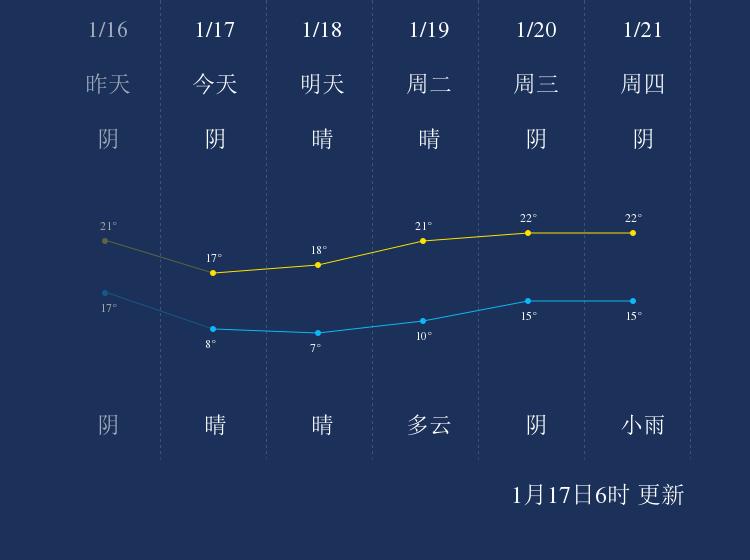 1月17日钦州天气早知道