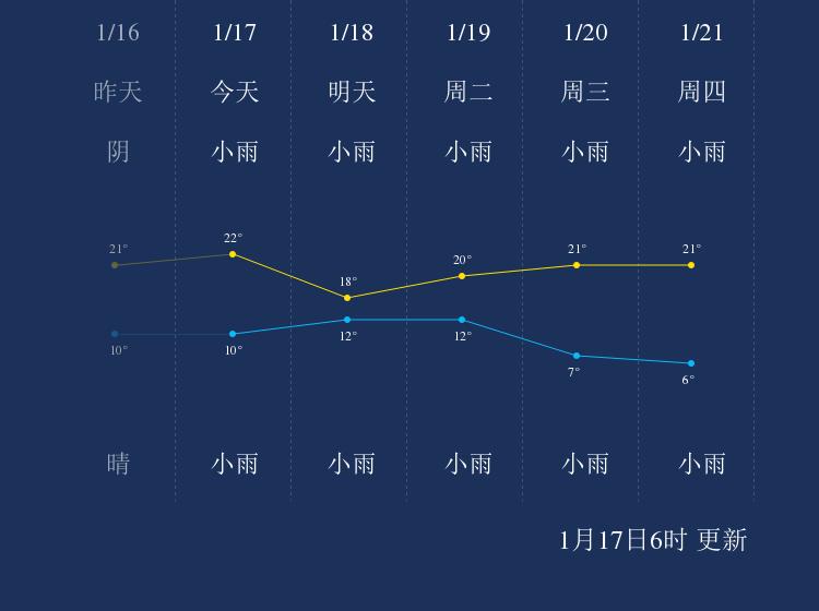 1月17日德宏天气早知道