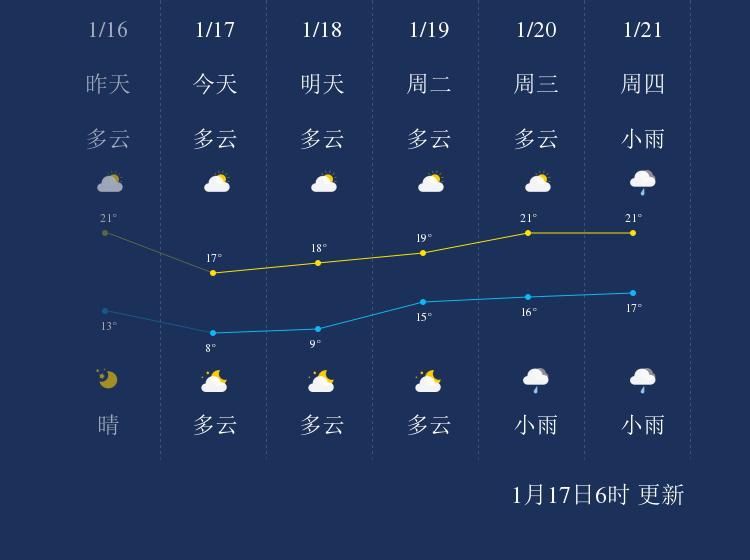 1月17日汕尾天气早知道