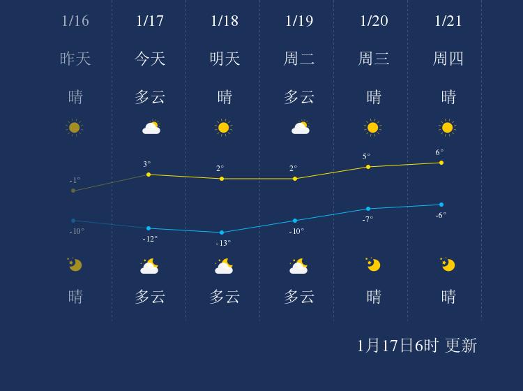 1月17日唐山天气早知道