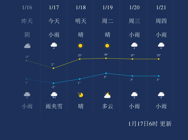 1月17日曲靖天气早知道