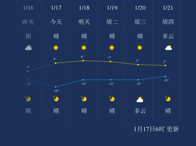 1月17日武威天气早知道